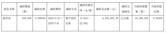 新日股份股东赵学忠减持20万股 套现约443.01万元