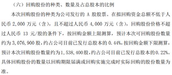 浩云科技将花不超4000万元回购公司股份 用于股权激励