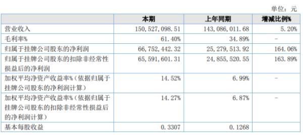 羌山农牧2020年上半年净利6675.24万增长164.06% 销售业绩提升