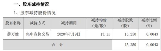 通光线缆股东薛万健减持1.53万股 套现约20万元
