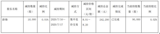 渤海轮渡股东薛锋减持3万股 套现约24.22万元