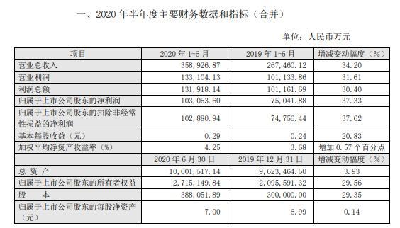 东吴证券2020年上半年净利10.31亿增长37% 日均成交金额放量提升