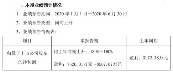 华伍股份2020年上半年预计净利7526.01万元-8507.67万元 同比增长130%-160%