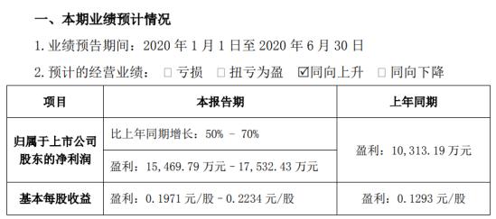 康力电梯2020年上半年预计净利1.55亿元–1.75亿元 原材料价格下降
