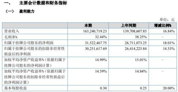 秉扬科技2020年上半年净利3152.25万增长18% 产品销售量增加