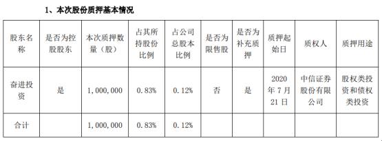 华帝股份控股股东奋进投资质押100万股 用于股权类投资和债权类投资