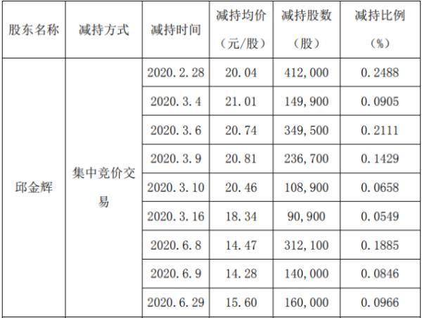 新雷能2名股东合计减持310.8万股 套现约6182.51万元