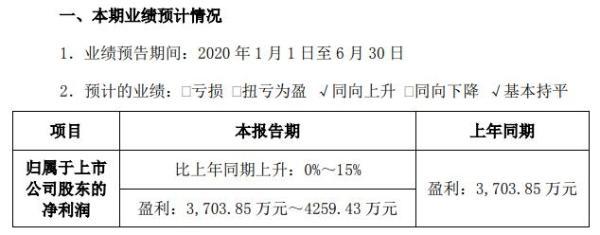 长荣股份2020年上半年预计净利3704万至4259万 健康防护业务快速增长