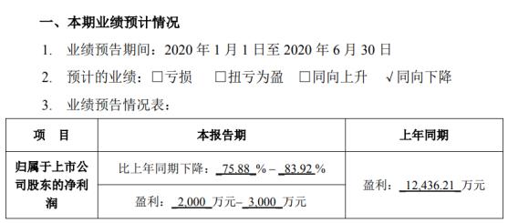 梦网集团2020年上半年预计净利2000万元–3000万元同比下降 研发费用大幅增加