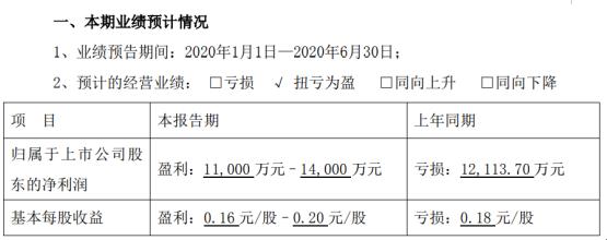 新华都2020年上半年预计净利1.1亿元–1.4亿元 关闭处置亏损门店