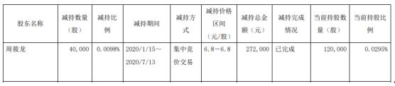 弘讯科技股东周筱龙减持4万股 套现约27.2万元