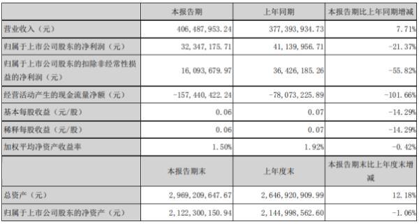 中恒电气2020年上半年净利3234.72万下滑21.37% 材料采购成本有所上涨