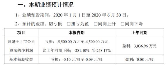 广电计量2020年上半年预计亏损4500万元-5500万元 公司及客户复工复产延迟