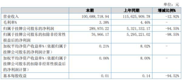 恒源科技2020年上半年净利29万下滑94.55% 营收下降退税减少