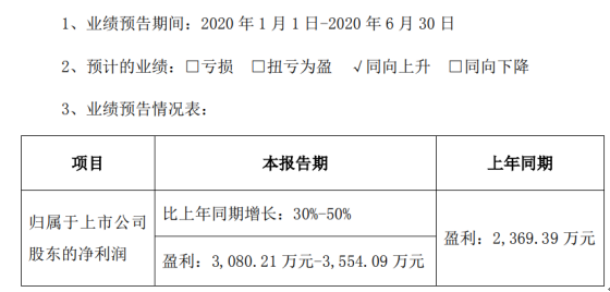 光力科技2020年上半年预计净利3080.21万元-3554.09万元 同比增长30%-50%