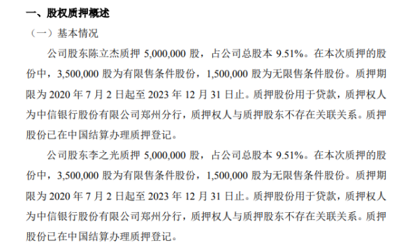 中业科技2名股东合计质押1000万股 用于贷款