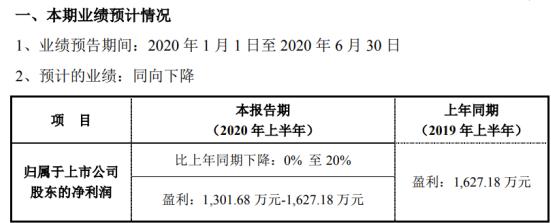 福瑞股份2020年上半年预计净利1301.68万-1627.18万 器械业务收入与利润下降