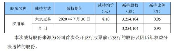 开元股份股东罗旭东减持325万股 套现约2636万元