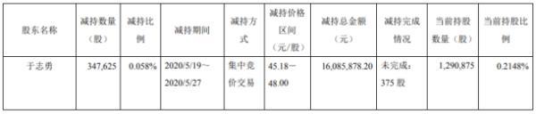 天味食品股东于志勇减持34.76万股 套现约1608.59万元