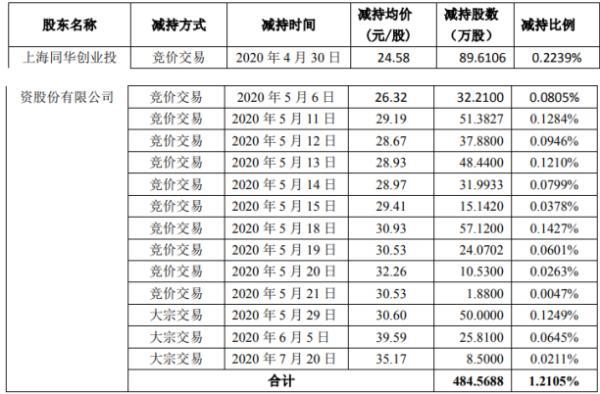 南大光电股东上海同华减持484.57万股 套现约1.19亿元