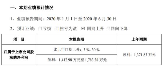 惠威科技2020年上半年预计净利1412.98万元至1783.38万元 收到各项政府补助