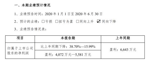 筑博设计2020年上半年预计净利4072万元至5581万元 业绩同比上年有较大幅度下降