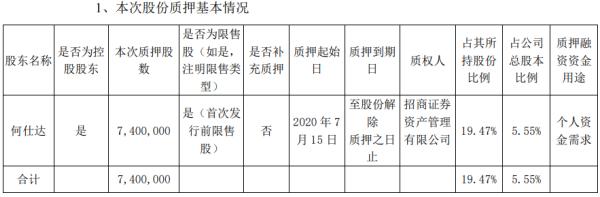 淳中科技股东何仕达质押740万股 用于个人资金需求