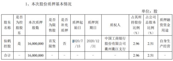 仙鹤股份股东仙鹤控股质押1600万股 用于自身生产经营