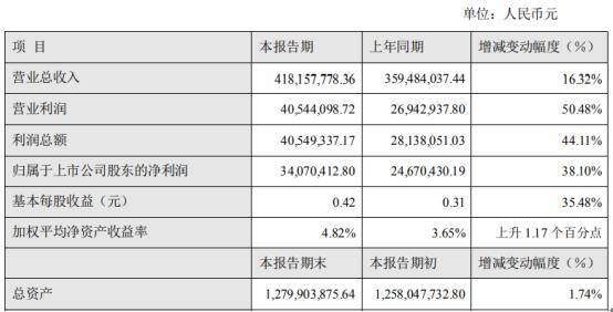 联诚精密2020年上半年净利3407.04万增长38.10% 业绩逆势增长
