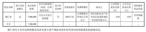 韦尔股份控股股东虞仁荣质押750万股 用于非质押融资