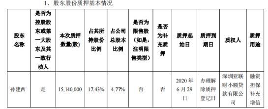 达刚控股控股股东质押1514万股 用于融资担保补充增信