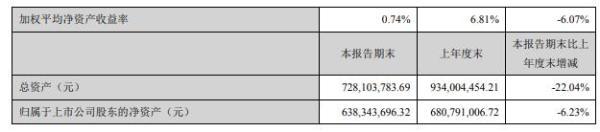 天迈科技2020年上半年净利504.84万减少79% 营业收入出现下滑