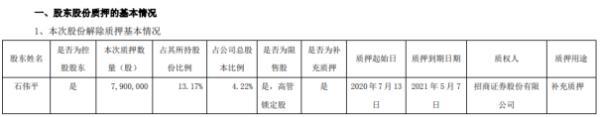 欣天科技股东石伟平质押790万股 用于补充质押