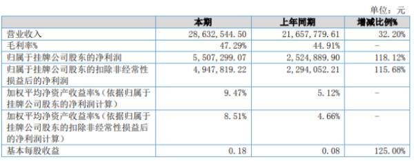 铂联科技2020年上半年净利550.73万增长118.12% 加快市场开拓带动销售增长