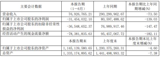 九华旅游2020年上半年亏损3145.4万由盈转亏 受新冠疫情影响