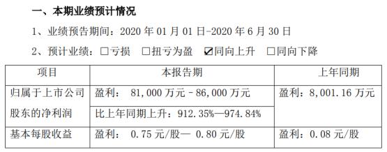 天康生物2020年上半年预计净利8.1亿元–8.6亿元 生猪销售价格持续大幅上涨