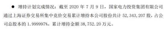 上海电力股东国家电投集团增持5234.32万股 耗资约3.88亿元