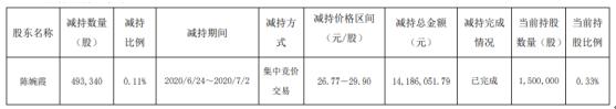 火炬电子股东陈婉霞减持49.33万股 套现约1418.61万元