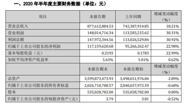 汉钟精机2020年上半年净利1.17亿增长23% 加大市场营销力度