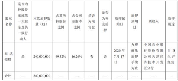 泰达股份控股股东泰达控股质押2.4亿股 用于自身生产经营
