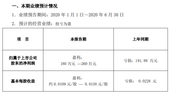 国农科技2020年上半年预计净利180万元-260万元扭亏为盈 收购智游网安科技有限公司100%股权