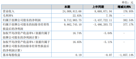 科雷斯普2020年上半年净利971.3万扭亏为盈 润滑油业务大幅上涨