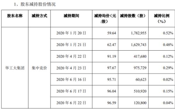 万孚生物股东华工大集团减持682.25万股 套现约4.07亿元