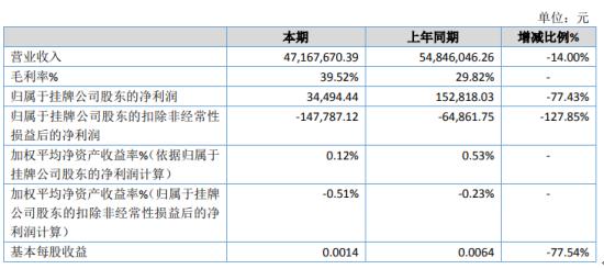 银达信息2019年净利3.45万下滑77.43% 业务增加受限