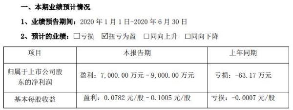 兄弟科技2020年上半年预计净利7000万元至9000万元 相关维生素产品销售价格出现上涨