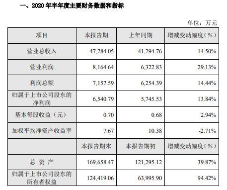 金丹科技2020年上半年净利6541万增长14% 乳酸销量及销售价格上升