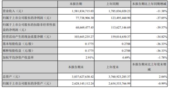 飞亚达2020年上半年净利7773.89万下滑37.05% 线下客流恢复不及预期