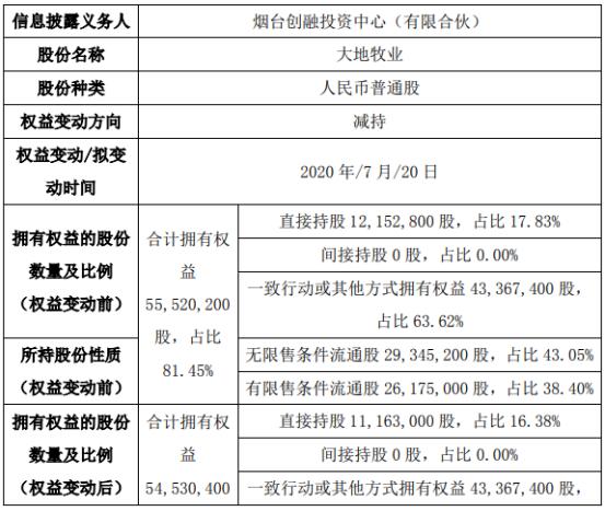 大地牧业股东减持98.98万股 权益变动后持股比例为16.38%