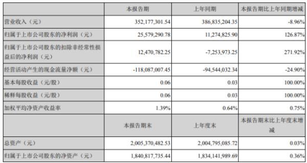 飞天诚信2020年上半年净利2557.93万增长126.87% 营业成本同比下滑