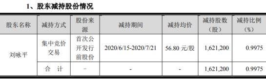 金溢科技股东刘咏平减持162.12万股 套现约9208.42万元